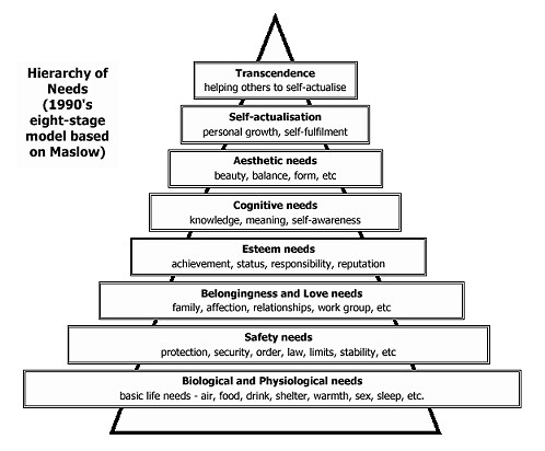 maslows hierarchy of needs research paper